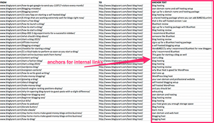 anchors for internal links