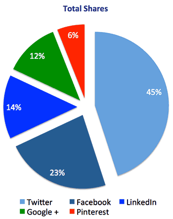 Total shares by Experts