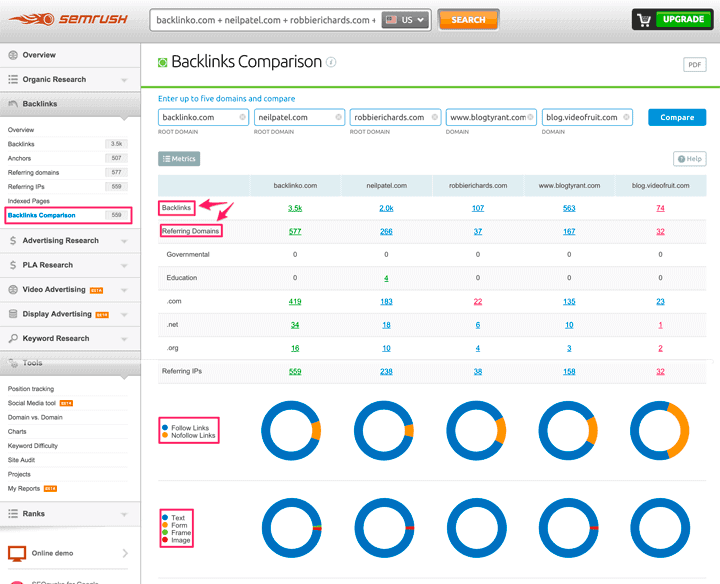 Semrush backlinks comparison