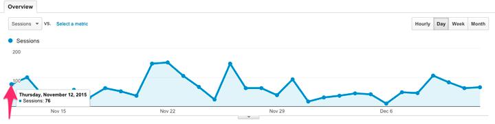 Iwannabeablogger Analytics
