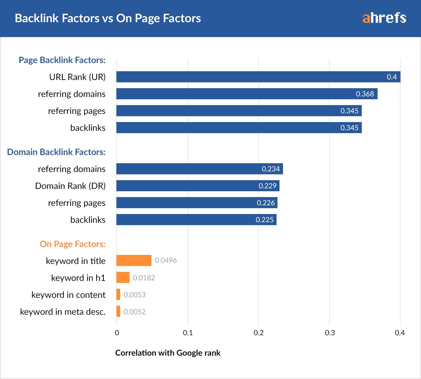 Backlink factors