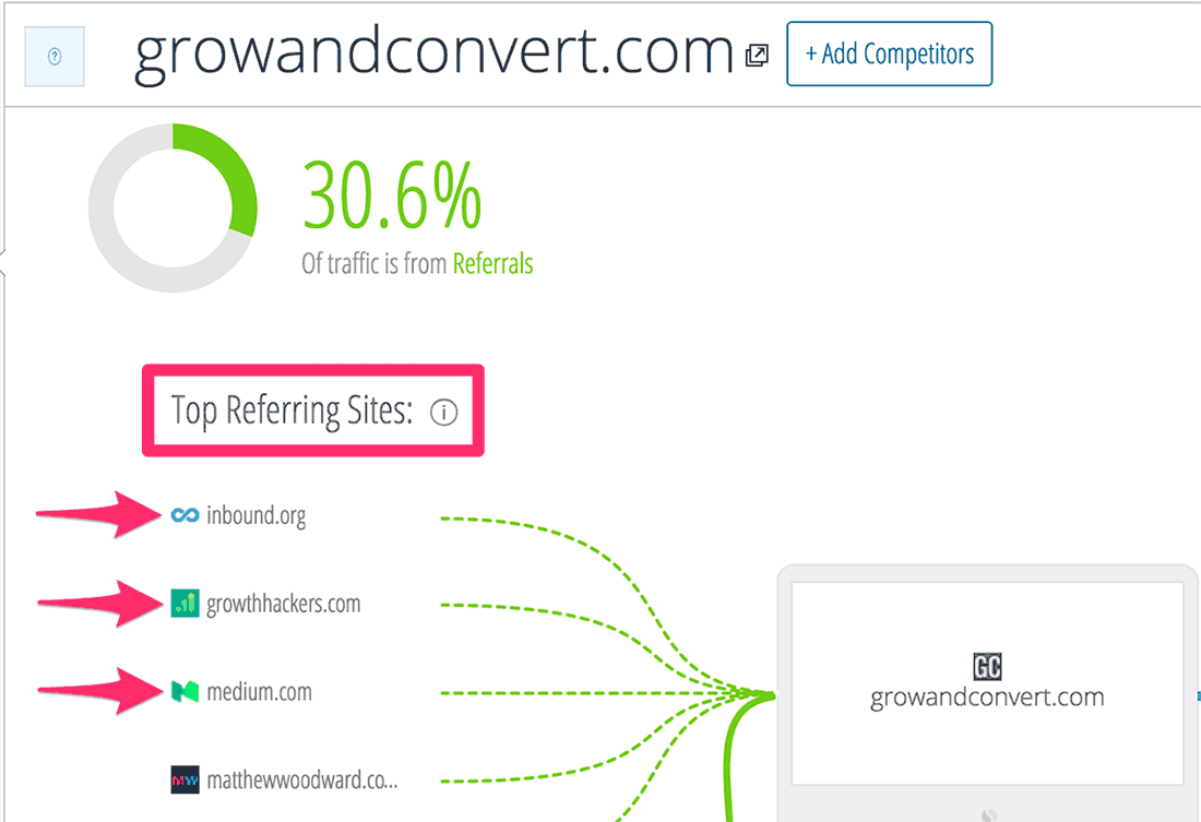 growandconvert_com_Analytics