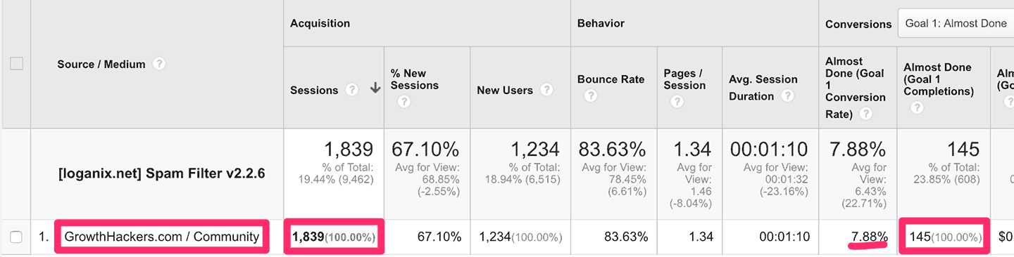 Traffic from GrowthHackers