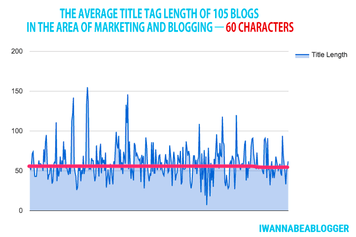 The average Title tag length
