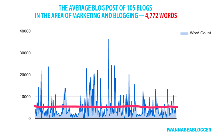 The average blog post contained 4,772 words