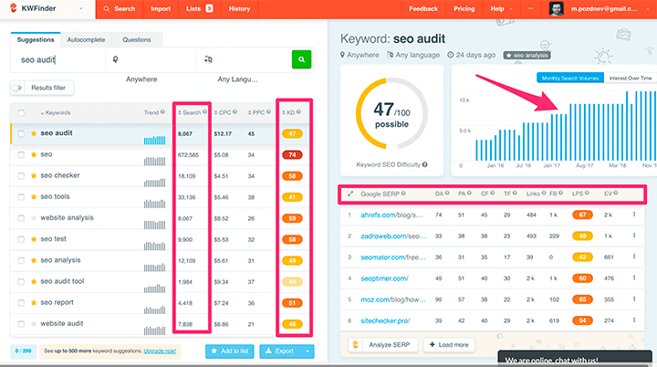In-depth SEO audit with KWFinder