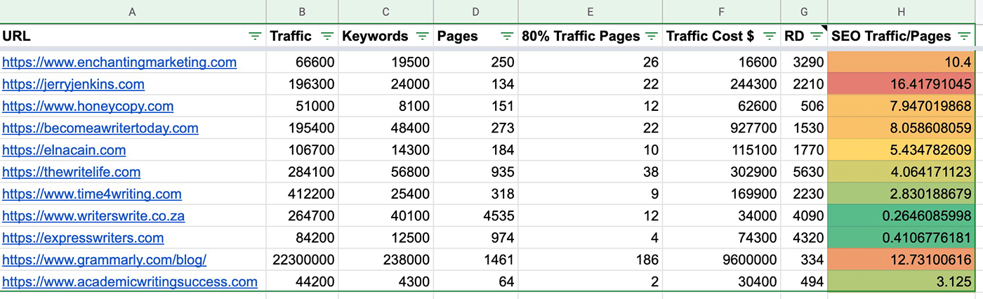 competitors in Google sheets SEO template