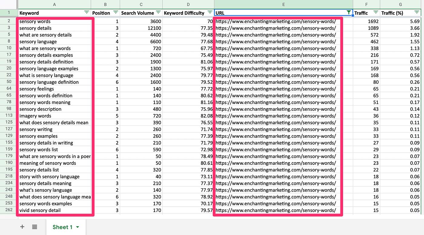 filtering urls semrush in google sheets