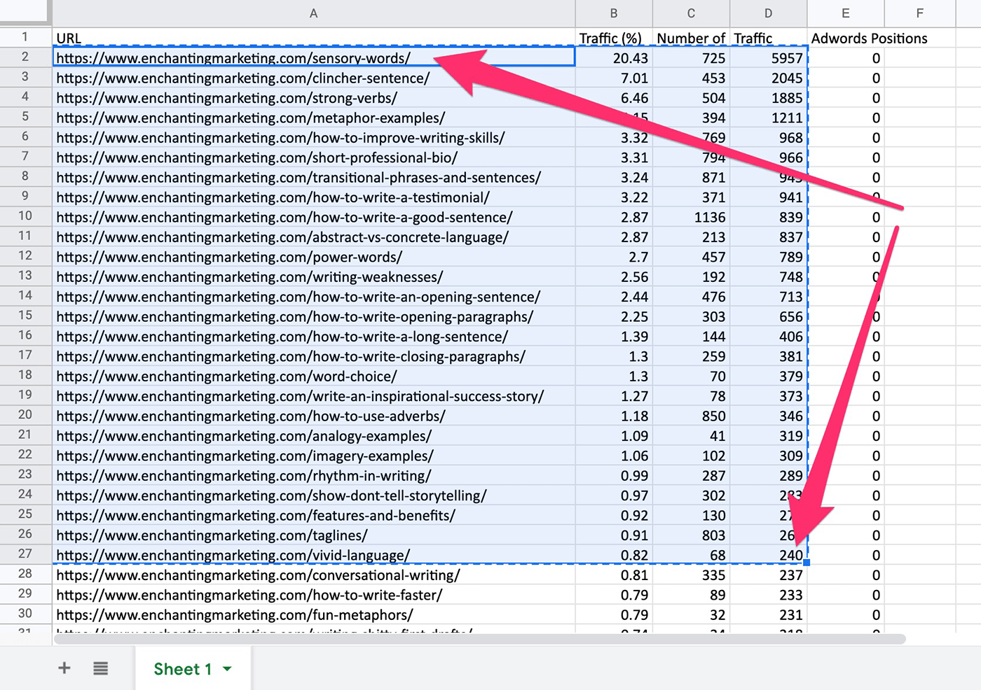 Selecting competitor traffic pages