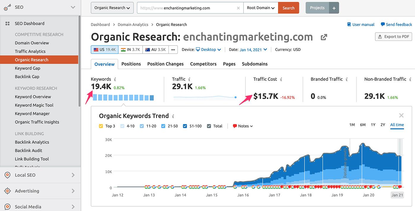 Semrush Organic Research report